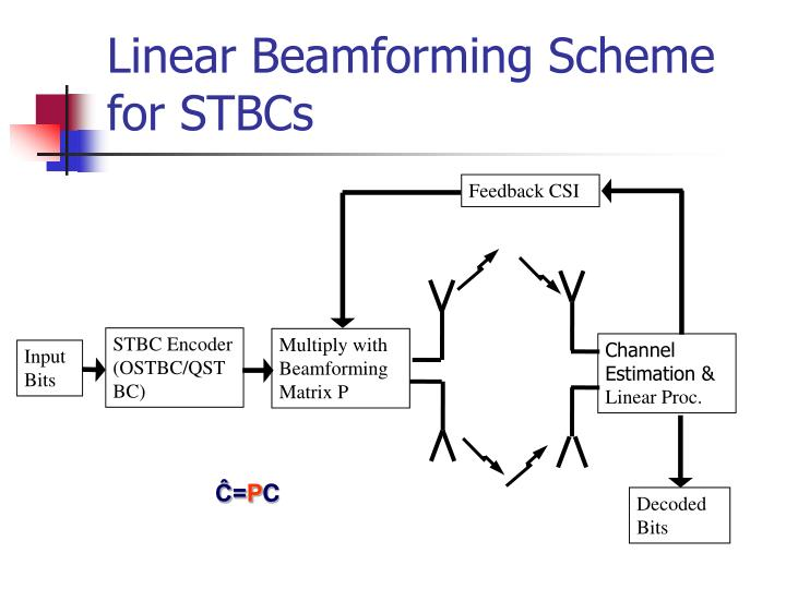 Linear Beamforming Scheme for STBCs