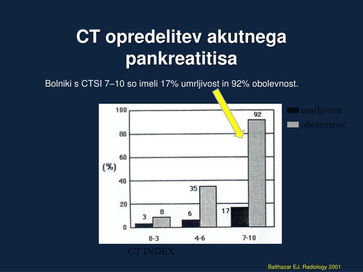 CT INDEX