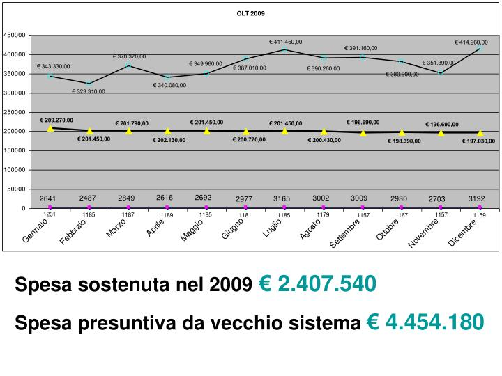 Spesa sostenuta nel 2009
