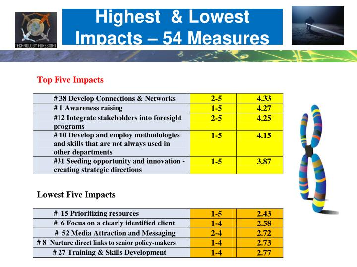 Highest  & Lowest Impacts – 54 Measures
