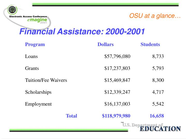 Financial Assistance: 2000-2001