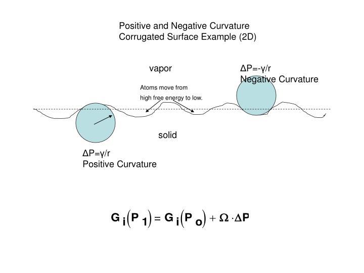 Positive and Negative Curvature