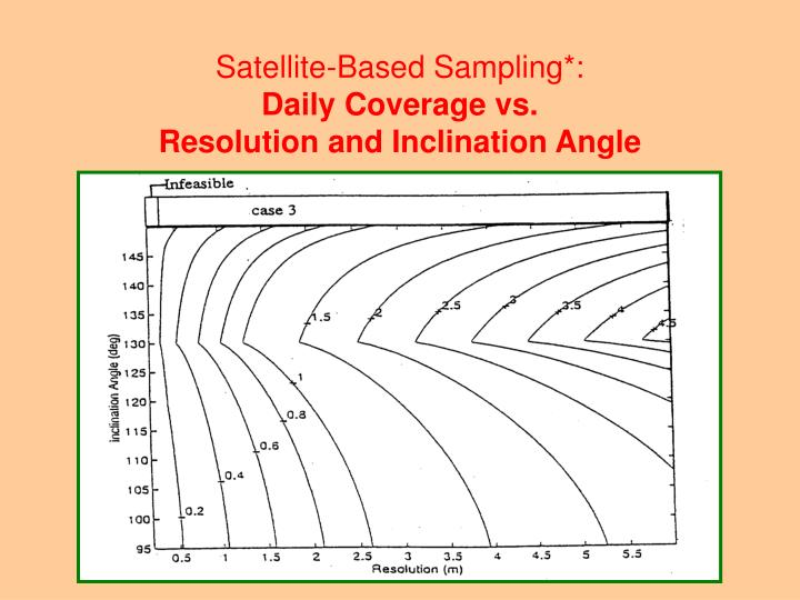 Satellite-Based Sampling*: