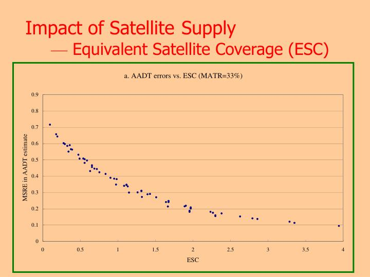 Impact of Satellite
