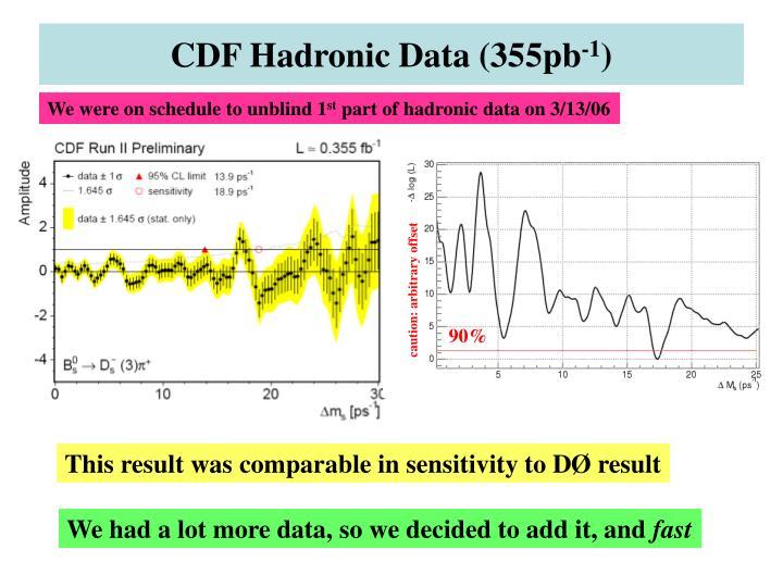 CDF Hadronic Data (355pb