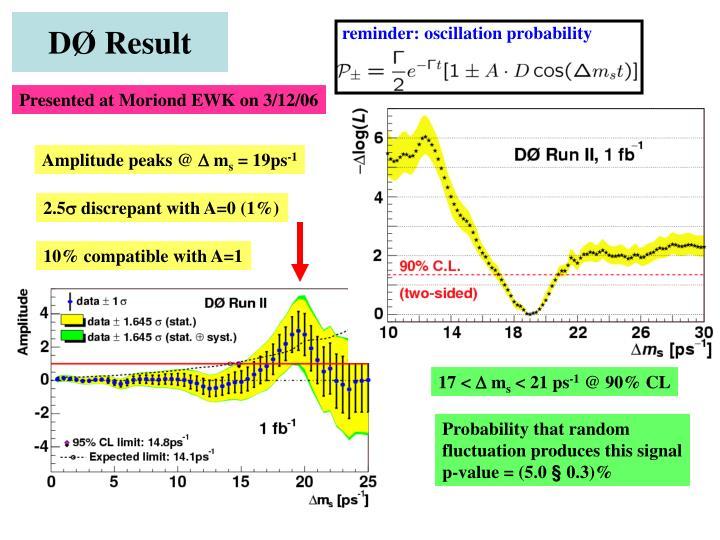 reminder: oscillation probability