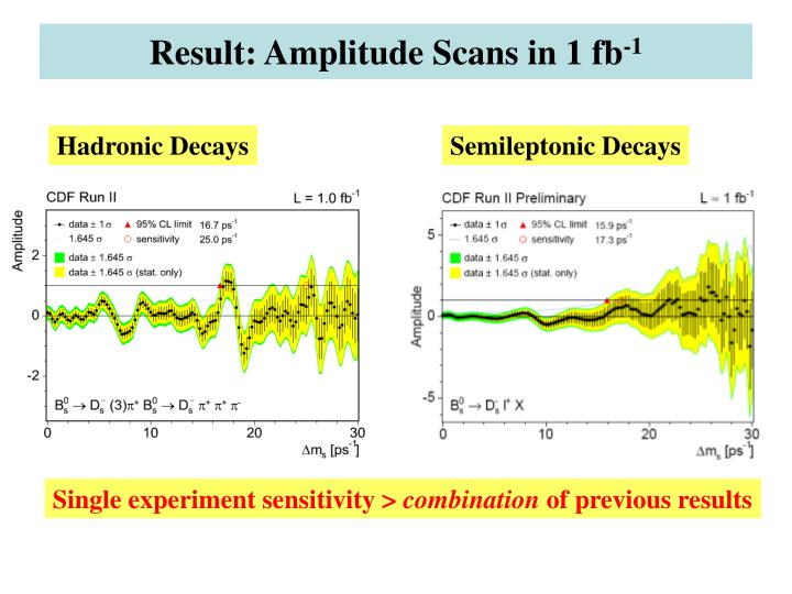 Result: Amplitude Scans in 1 fb