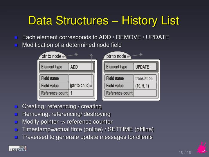 Data Structures – History List