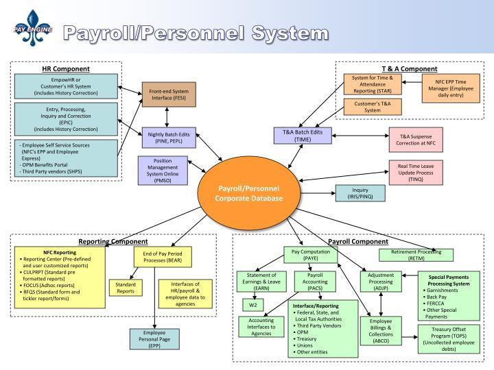 HR Component