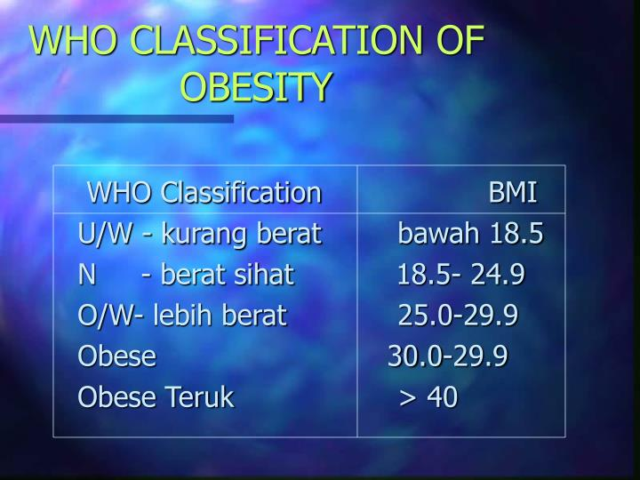 WHO CLASSIFICATION OF