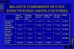 relative comparison of cost effectiveness among countries