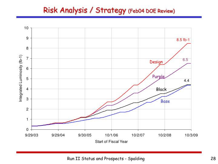 Risk Analysis / Strategy