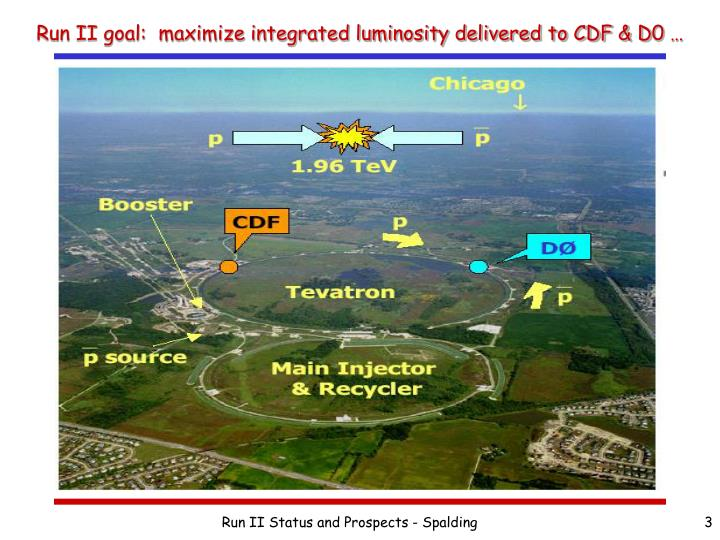 Run ii goal maximize integrated luminosity delivered to cdf d0