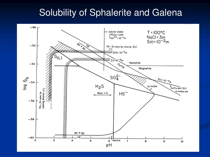 Solubility of Sphalerite and Galena
