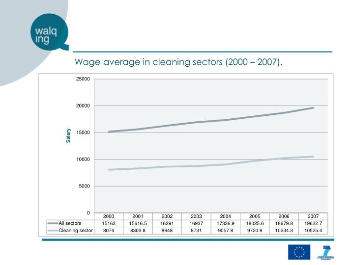 Wage average in cleaning sectors (2000 – 2007).