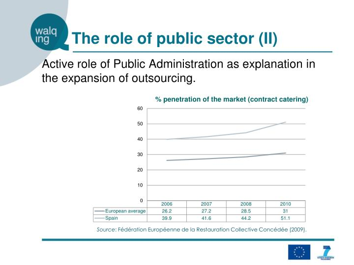 The role of public sector (II)