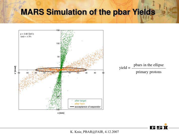 MARS Simulation of the pbar Yields