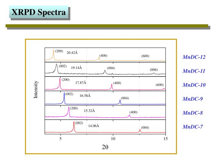 XRPD Spectra