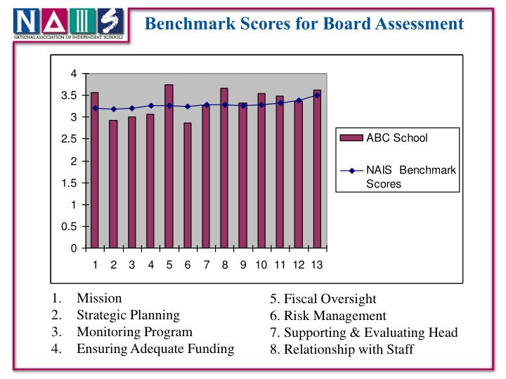 Benchmark Scores for Board Assessment