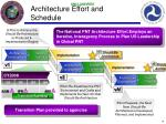 architecture effort and schedule