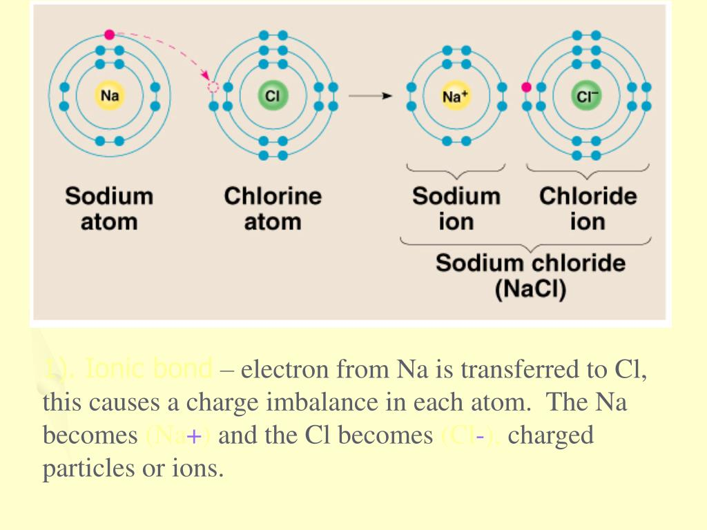 PPT - IONIC BONDING PowerPoint Presentation, free download ...