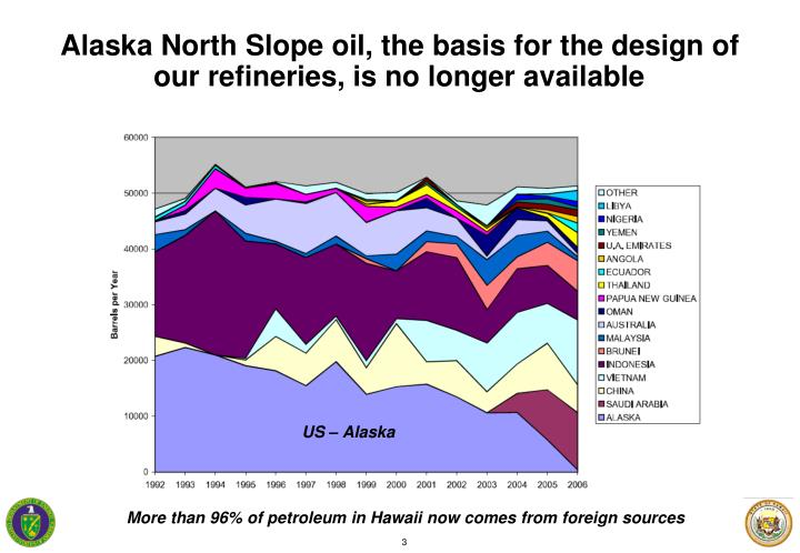 Alaska North Slope oil, the basis for the design of our refineries, is no longer available