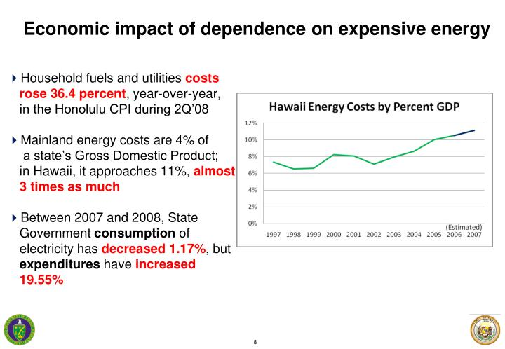 Economic impact of dependence on expensive energy