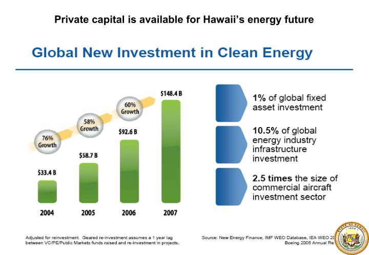 Private capital is available for Hawaii's energy future