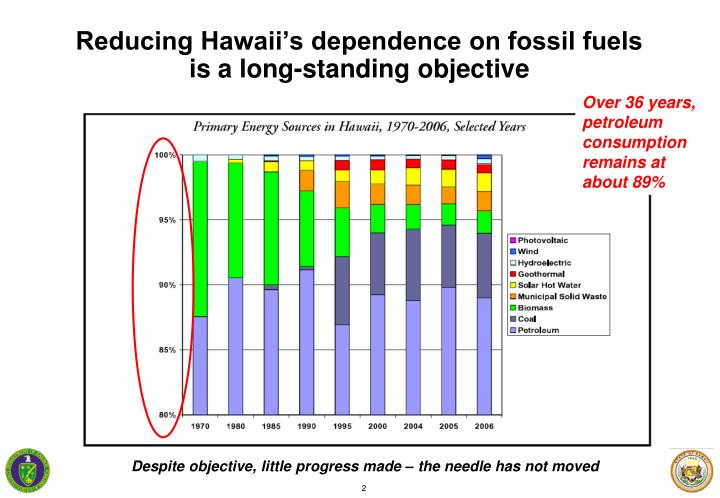 Reducing hawaii s dependence on fossil fuels is a long standing objective