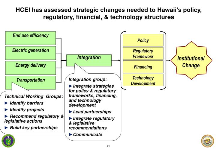 HCEI has assessed strategic changes needed to Hawaii's policy, regulatory, financial, & technology structures