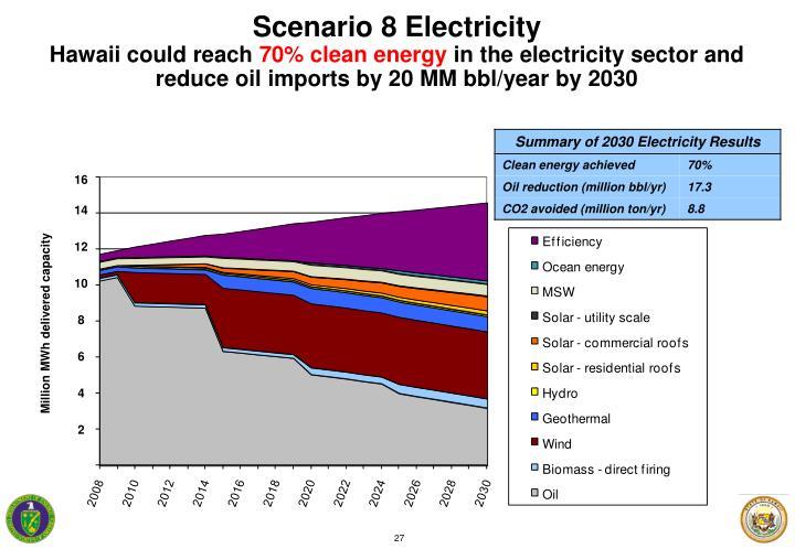 Scenario 8 Electricity