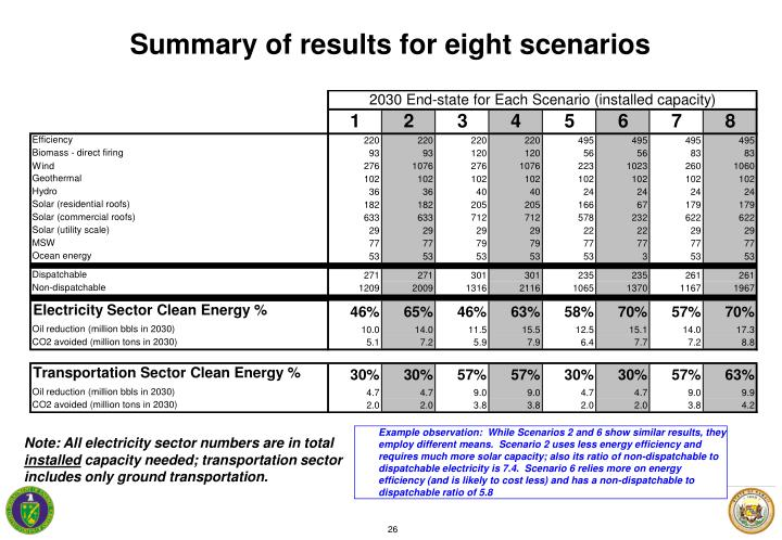 Summary of results for eight scenarios