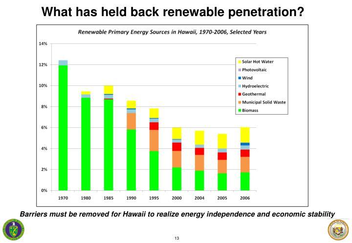 What has held back renewable penetration?