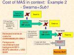cost of mas in context example 2 swarna sub1