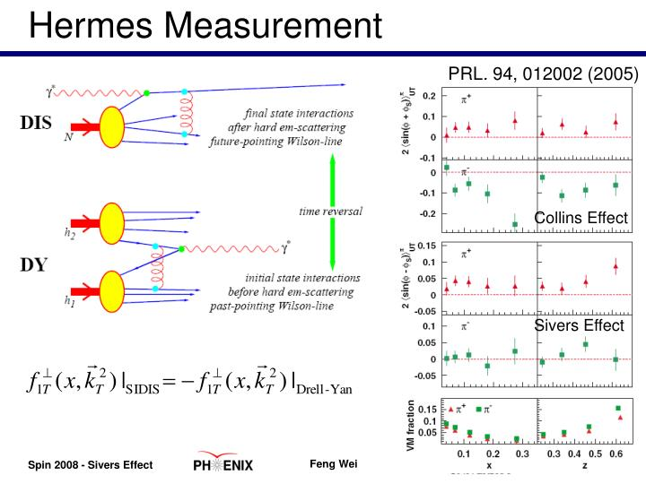 Hermes Measurement