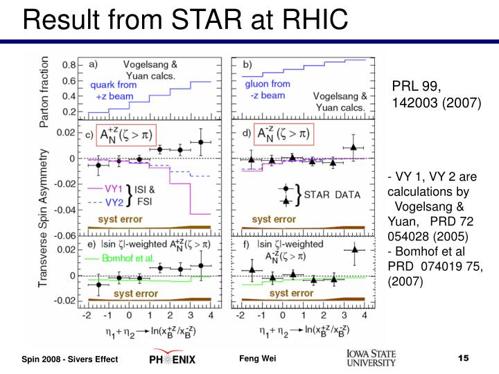 Result from STAR at RHIC