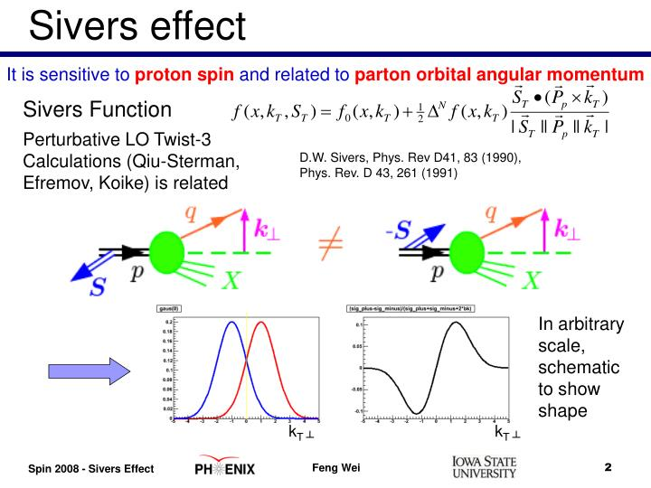 Sivers effect