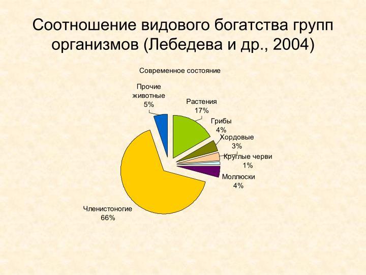 Соотношение видового богатства групп организмов (Лебедева и др., 2004)