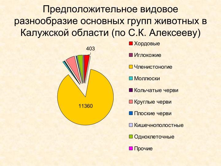 Предположительное видовое разнообразие основных групп животных в Калужской области (по С.К. Алексееву)