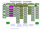 project process an example