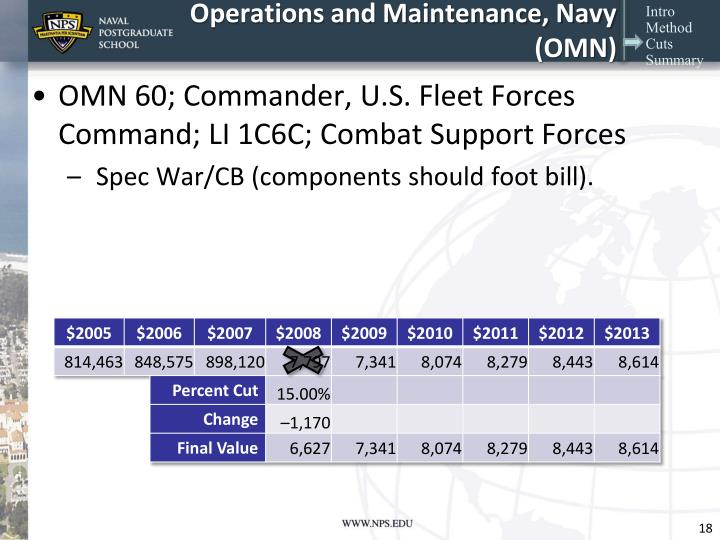 Operations and Maintenance, Navy (OMN)