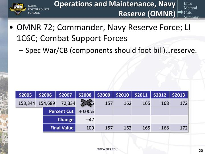 Operations and Maintenance, Navy Reserve (OMNR)