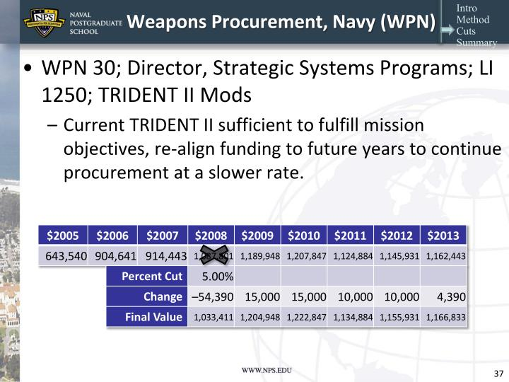 Weapons Procurement, Navy (WPN)