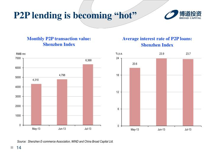 """P2P lending is becoming """"hot"""""""
