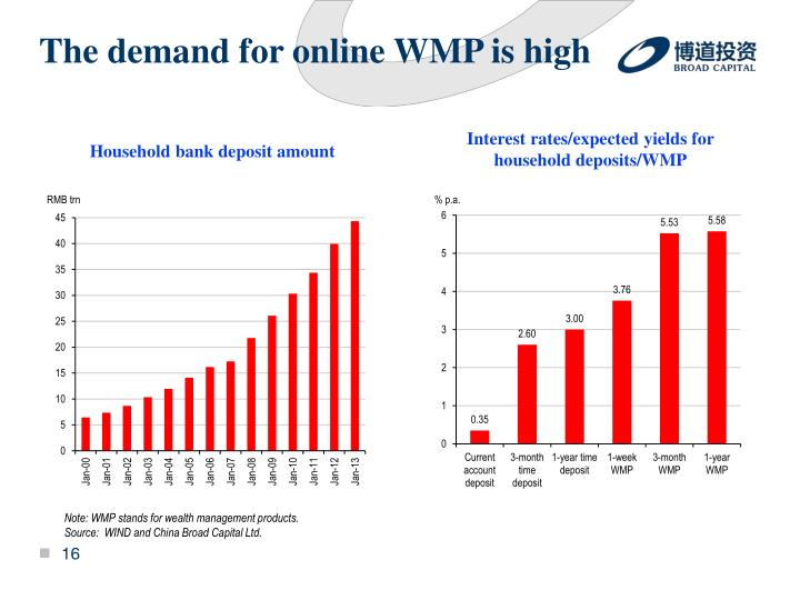 The demand for online WMP is high