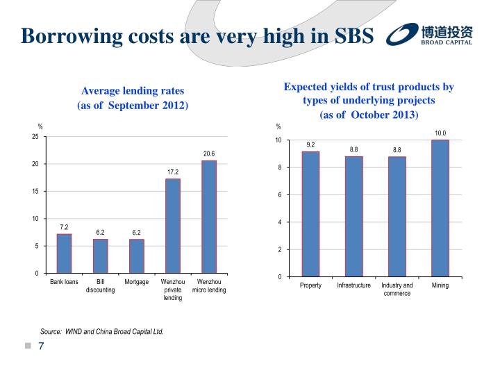 Borrowing costs are very high in SBS
