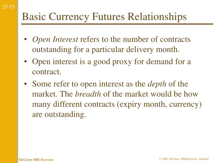 Basic Currency Futures Relationships