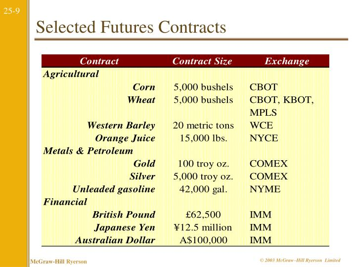 Selected Futures Contracts