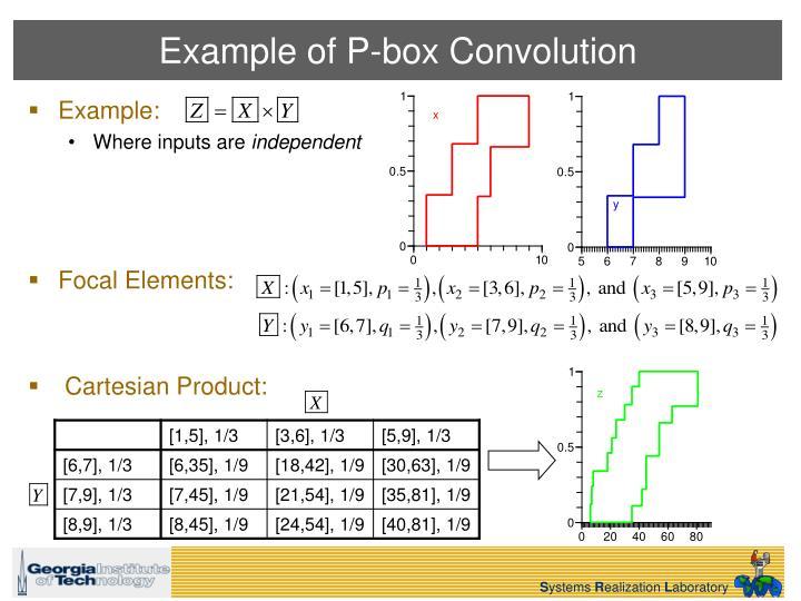 Example of P-box Convolution