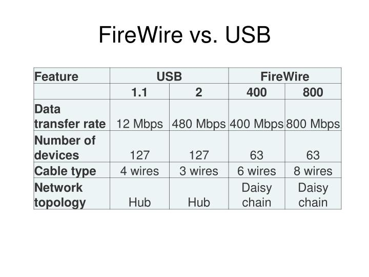 FireWire vs. USB